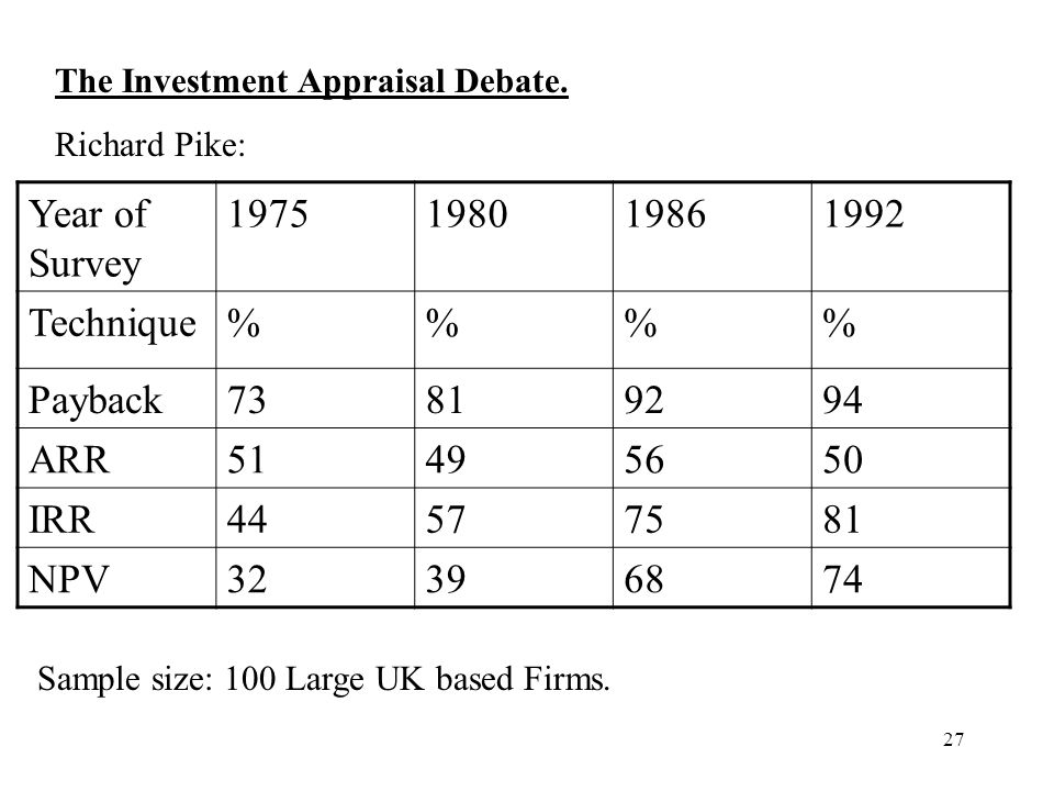 27 The Investment Appraisal Debate. Richard Pike: Year of Survey 1975198019861992 Technique%% Payback73819294 ARR51495650 IRR44577581 NPV32396874 Samp