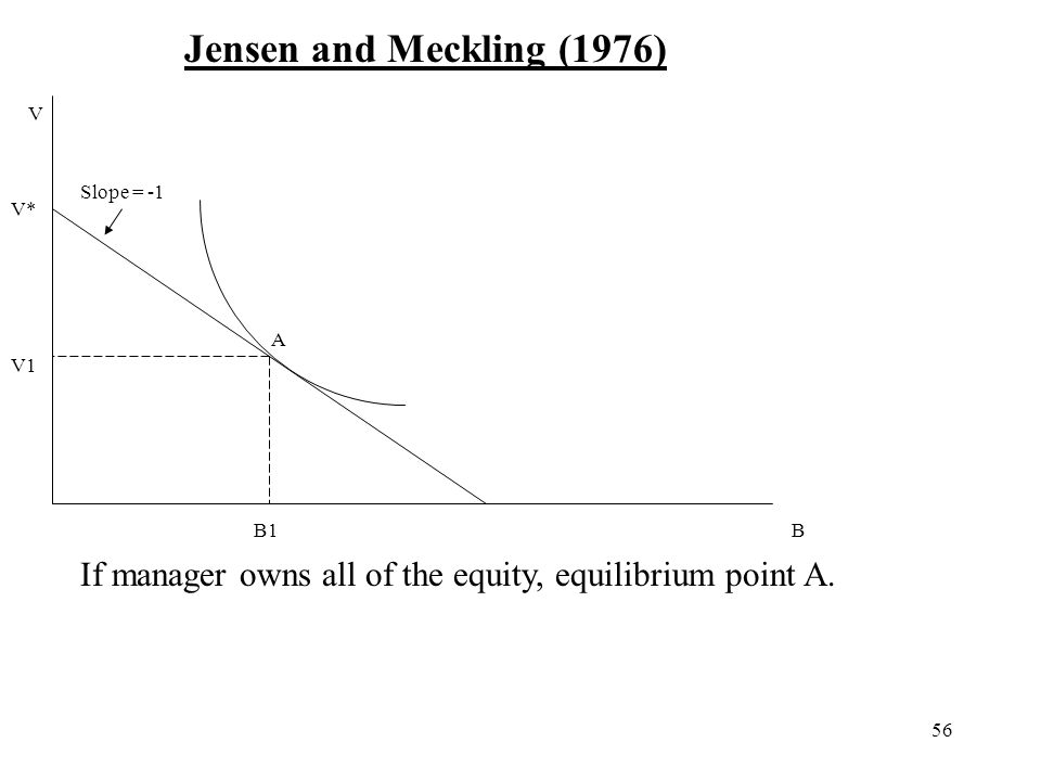 56 Jensen and Meckling (1976) B V V* V1 B1 A If manager owns all of the equity, equilibrium point A. Slope = -1