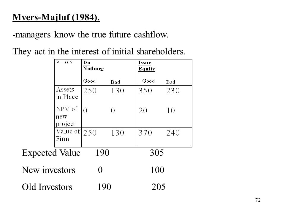 72 Myers-Majluf (1984). -managers know the true future cashflow. They act in the interest of initial shareholders. Expected Value 190 305 New investor