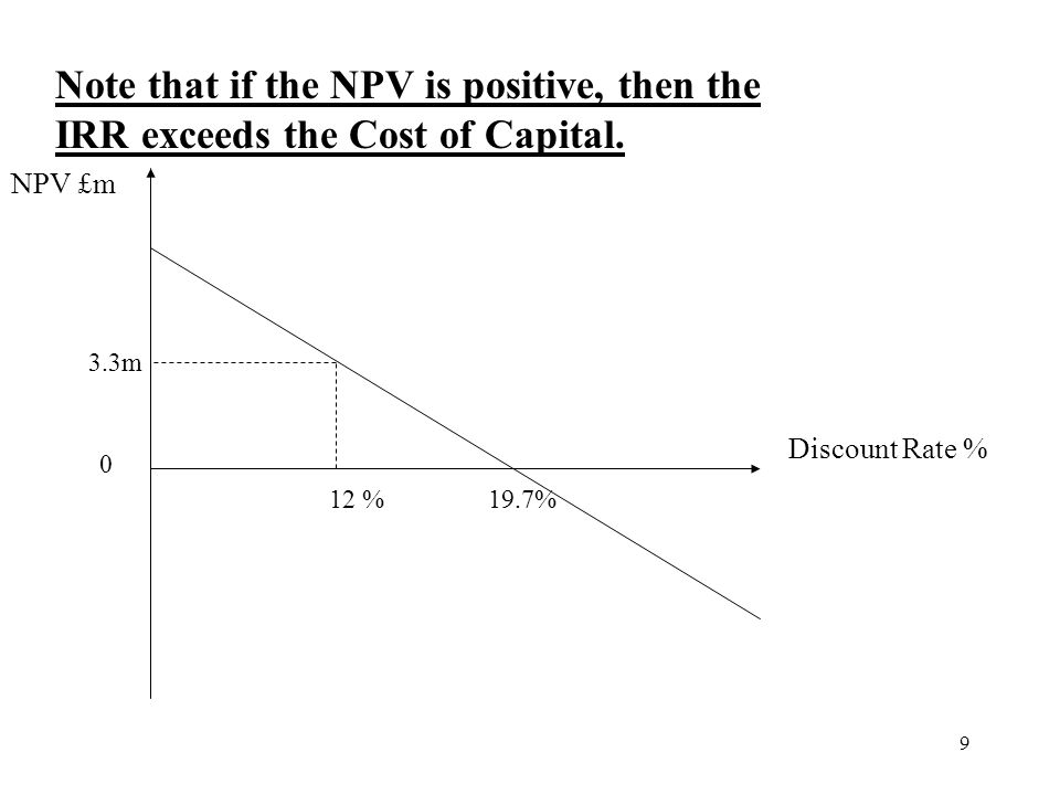9 Note that if the NPV is positive, then the IRR exceeds the Cost of Capital. NPV £m Discount Rate % 12 % 3.3m 19.7% 0