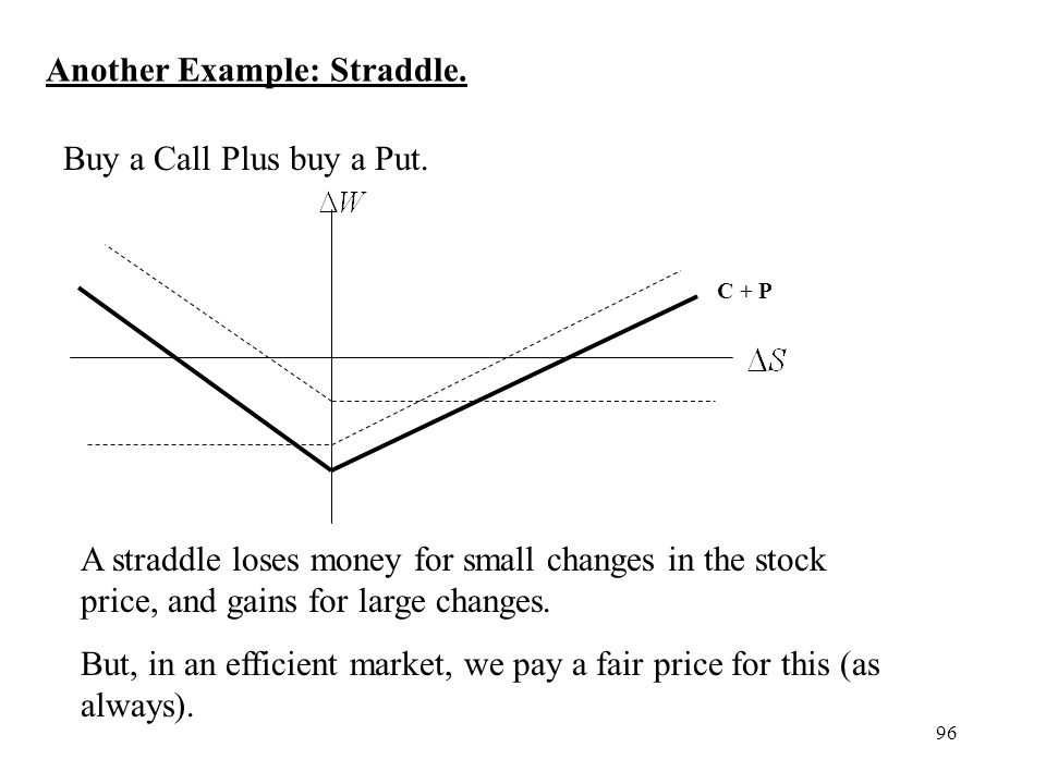 96 Another Example: Straddle. Buy a Call Plus buy a Put. C + P A straddle loses money for small changes in the stock price, and gains for large change