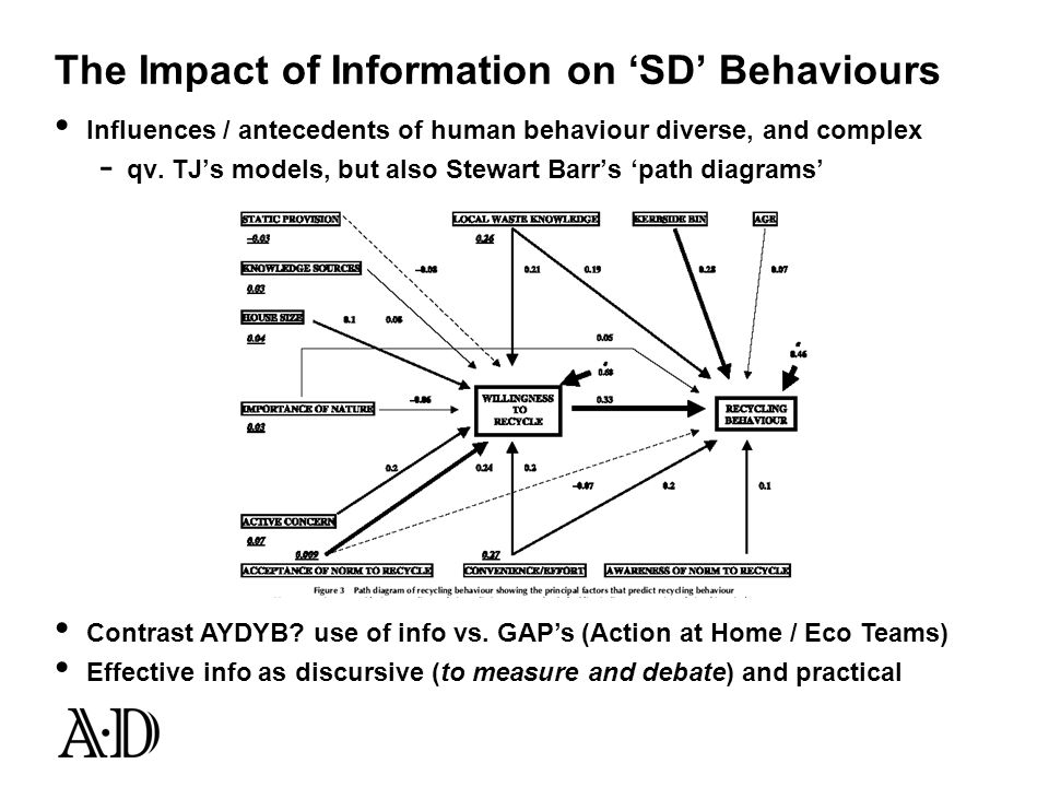 The Impact of Information on SD Behaviours Influences / antecedents of human behaviour diverse, and complex - qv. TJs models, but also Stewart Barrs p