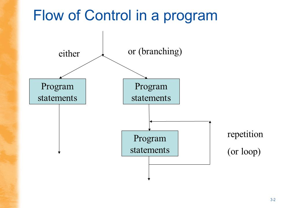 3-2 Flow of Control in a program Program statements Program statements Program statements either or (branching) repetition (or loop)