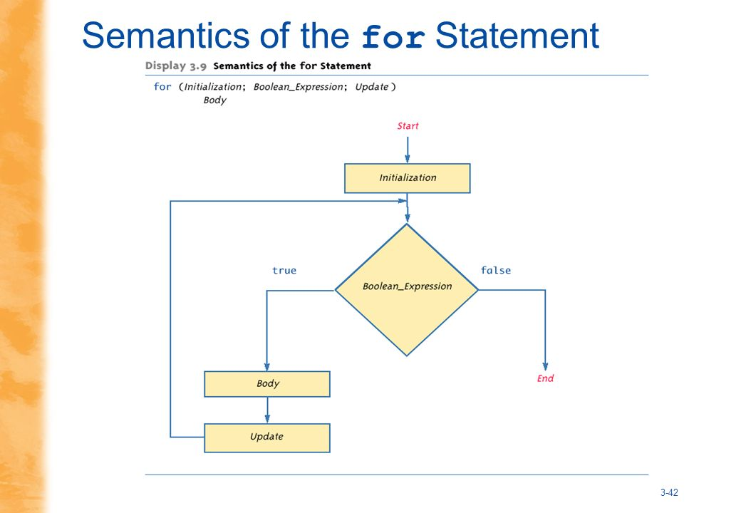 3-42 Semantics of the for Statement
