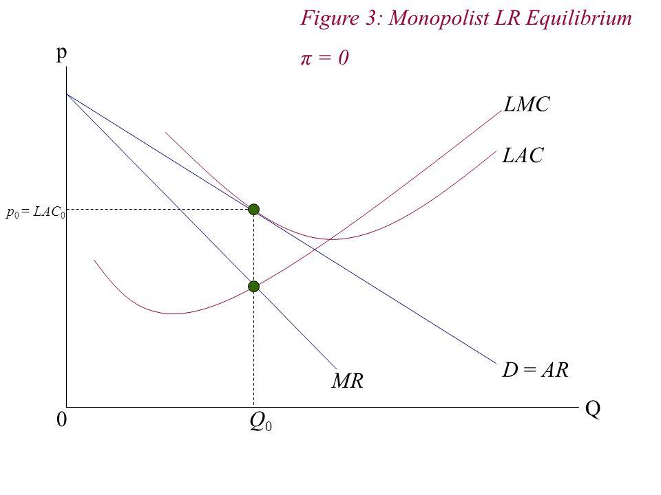 p 0 Q LMC LAC Q0Q0 p 0 = LAC 0 D = AR MR Figure 3: Monopolist LR Equilibrium π = 0