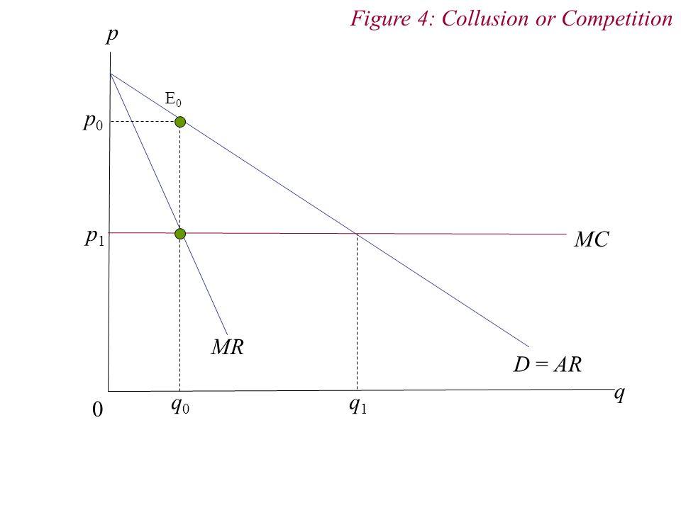 p 0 q D = AR MR MC q 0 q 1 p0p0 p1p1 Figure 4: Collusion or Competition E0E0
