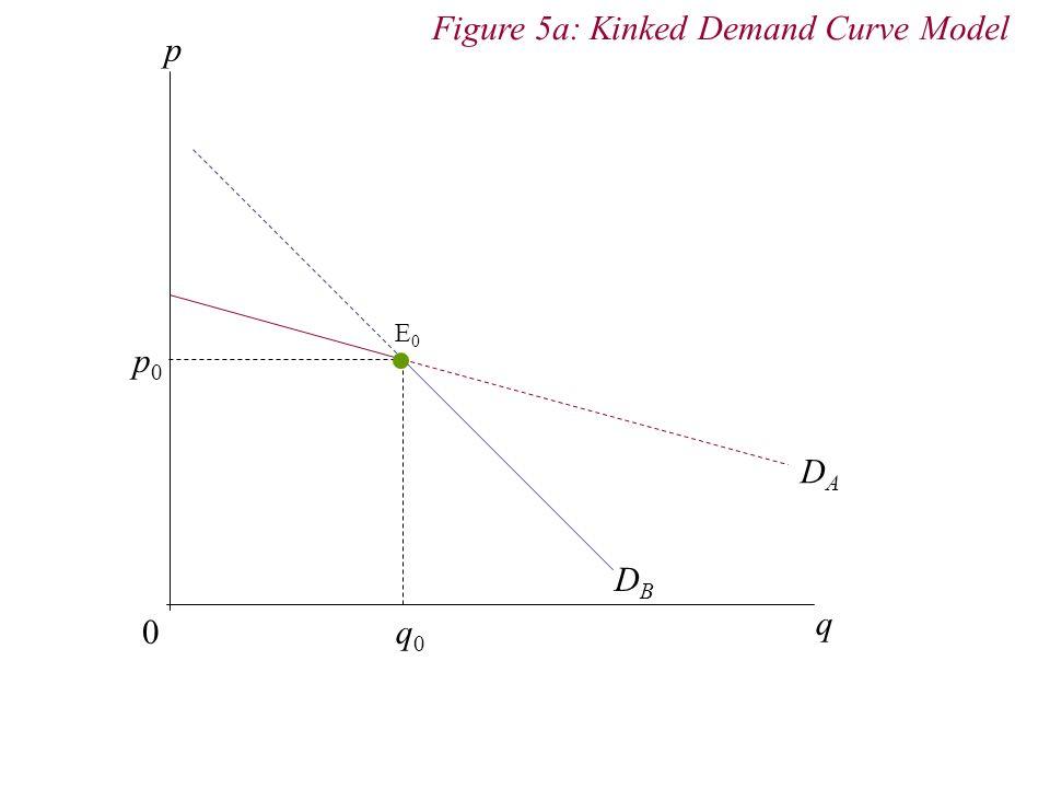 p 0 q DADA DBDB q0q0 p0p0 Figure 5a: Kinked Demand Curve Model E0E0