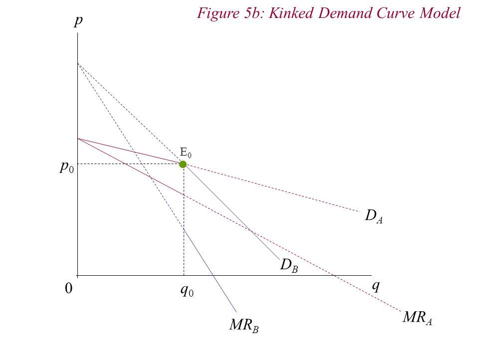 p 0 q DADA DBDB q0q0 p0p0 Figure 5b: Kinked Demand Curve Model E0E0 MR B MR A