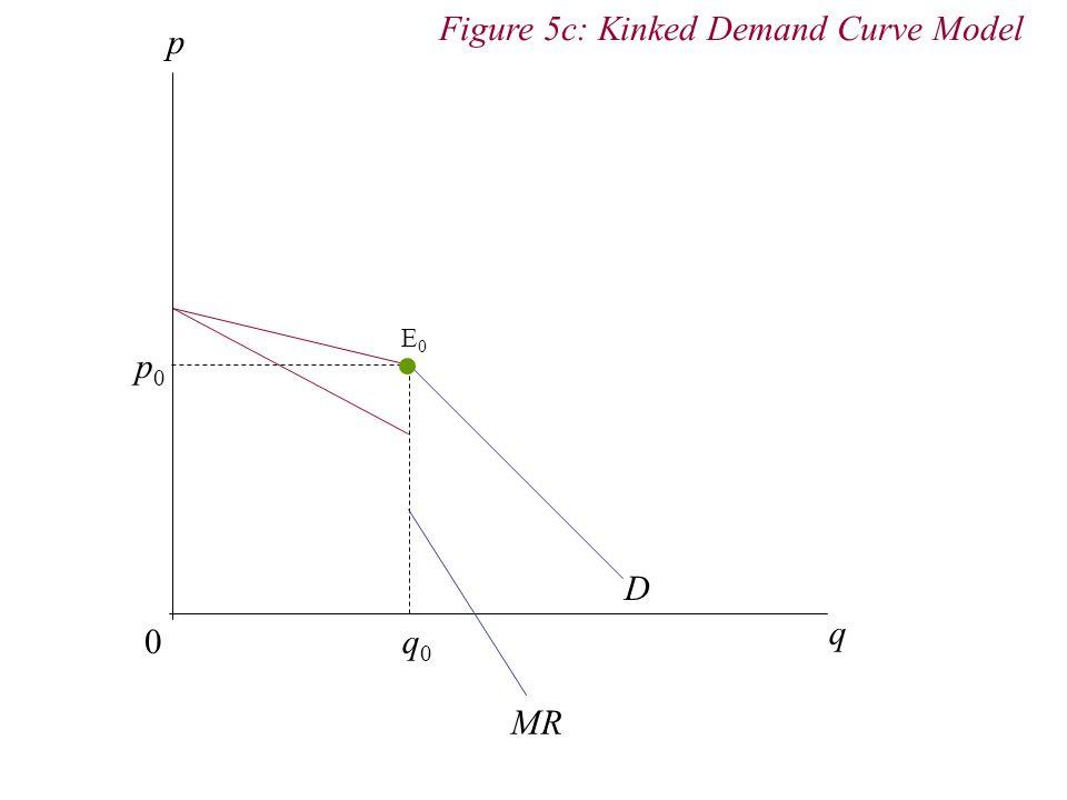 p 0 q D q0q0 p0p0 Figure 5c: Kinked Demand Curve Model E0E0 MR
