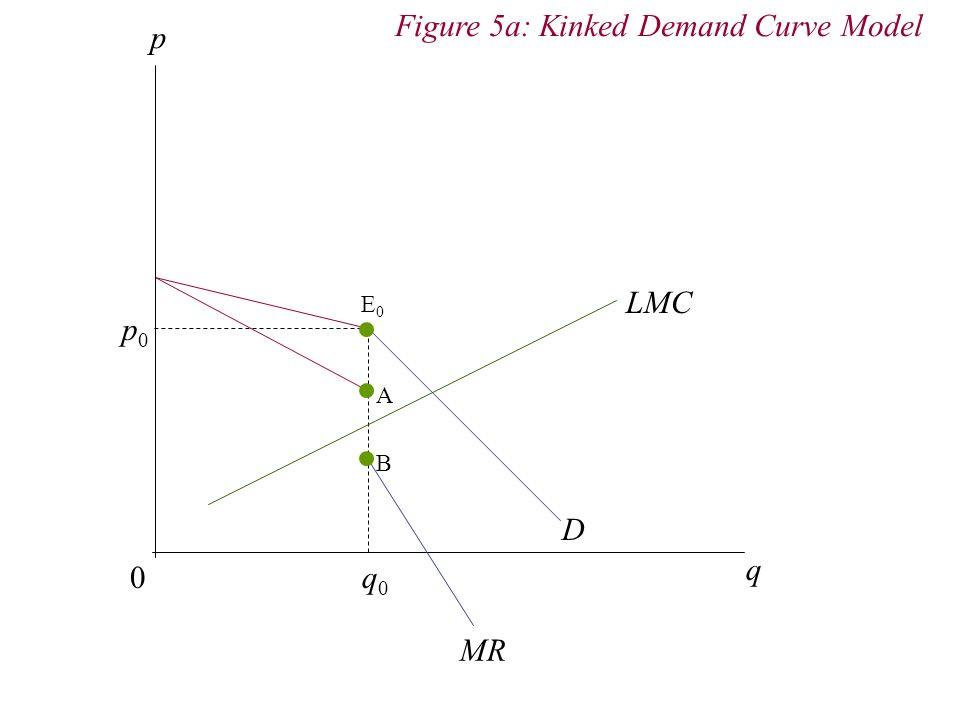 p 0 q D q0q0 p0p0 Figure 5a: Kinked Demand Curve Model E0E0 MR LMC A B
