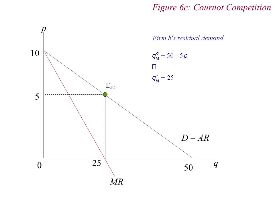 p 0 q D = AR MR 5 25 50 10 Figure 6c: Cournot Competition Firm bs residual demand Eb2Eb2