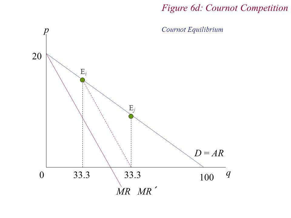 p 0 q D = AR MR MR´ 33.3 33.3 100 20 EiEi Figure 6d: Cournot Competition Cournot Equilibrium EjEj