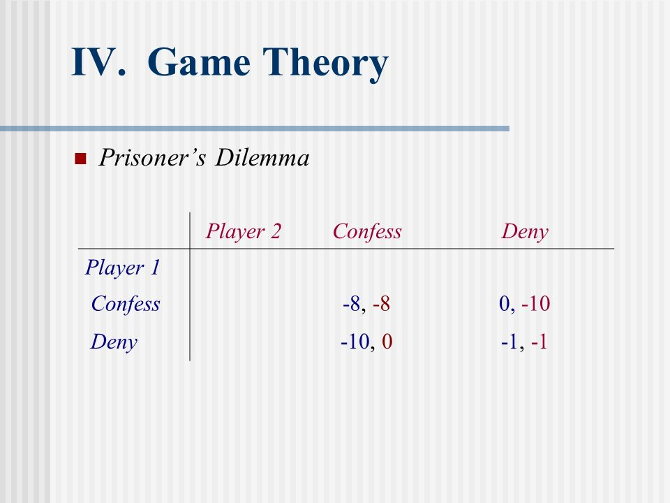 IV. Game Theory Prisoners Dilemma Player 2ConfessDeny Player 1 Confess-8, -80, -10 Deny-10, 0-1, -1