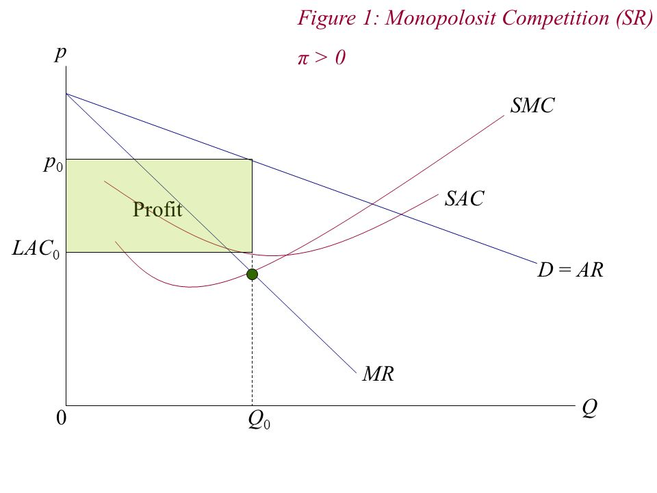 p 0 Q SMC SAC Q0Q0 p0p0 LAC 0 D = AR MR Profit Figure 1: Monopolosit Competition (SR) π > 0