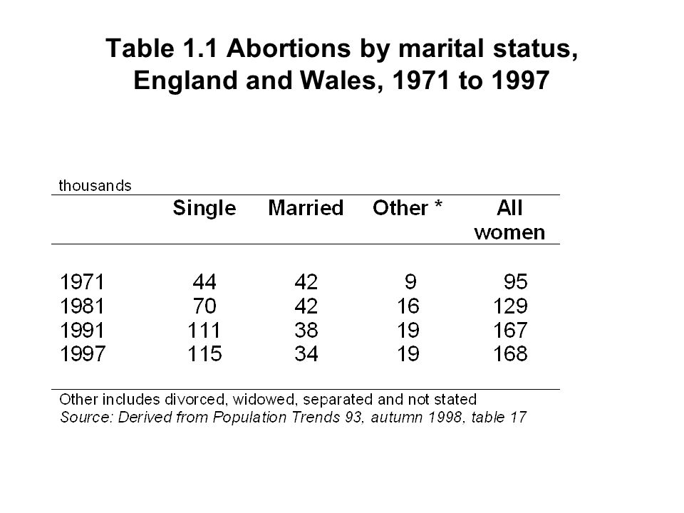Table 1.1 Abortions by marital status, England and Wales, 1971 to 1997