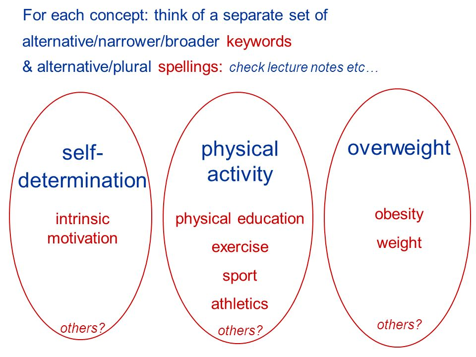 For each concept: think of a separate set of alternative/narrower/broader keywords & alternative/plural spellings: check lecture notes etc… overweight obesity weight others.