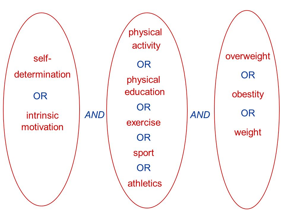 overweight OR obestity OR weight self- determination OR intrinsic motivation physical activity OR physical education OR exercise OR sport OR athletics AND