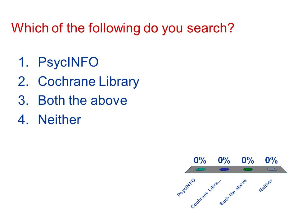 Which of the following do you search 1.PsycINFO 2.Cochrane Library 3.Both the above 4.Neither