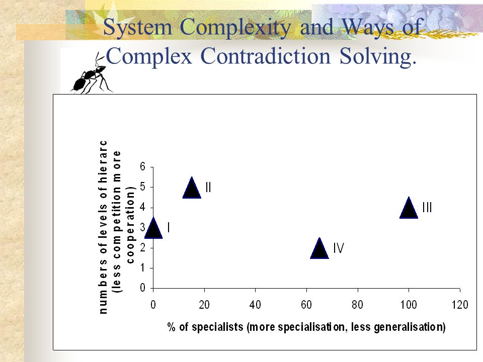 How Do Ants Solve Complex Contradictions.