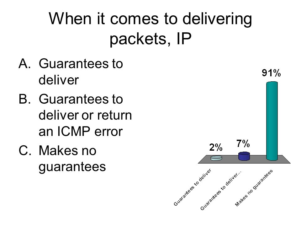 When it comes to delivering packets, IP A.Guarantees to deliver B.Guarantees to deliver or return an ICMP error C.Makes no guarantees