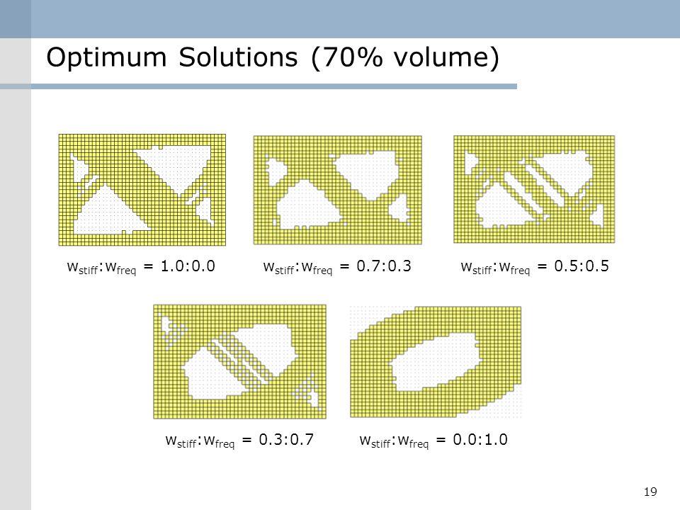 Optimum Solutions (70% volume) 19 w stiff :w freq = 1.0:0.0w stiff :w freq = 0.7:0.3w stiff :w freq = 0.5:0.5 w stiff :w freq = 0.0:1.0w stiff :w freq