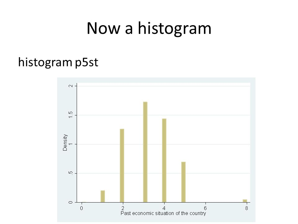 Now a histogram histogram p5st