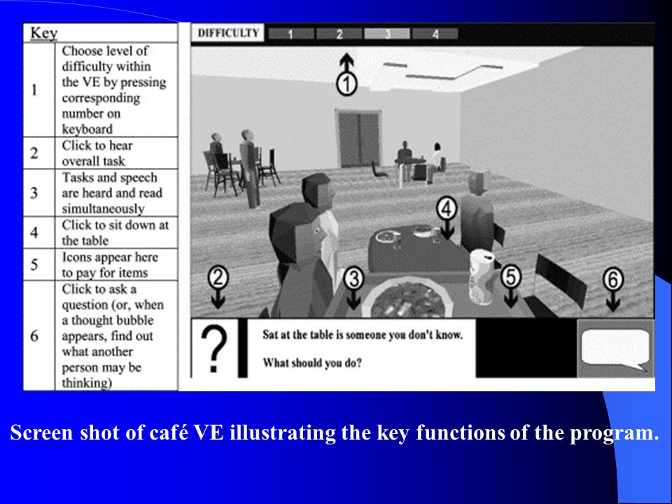 Screen shot of café VE illustrating the key functions of the program.