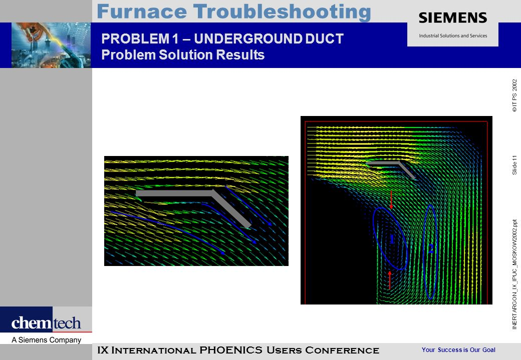Your Success is Our Goal INERTARGON_IX_IPUC_MOSKOW2002.ppt Slide 11 © IT PS 2002 Furnace Troubleshooting IX International PHOENICS Users Conference PROBLEM 1 – UNDERGROUND DUCT Problem Solution Results 1 2