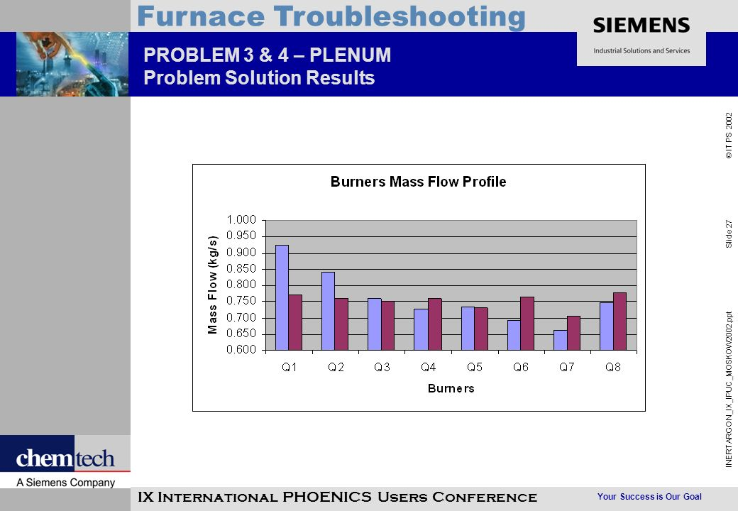 Your Success is Our Goal INERTARGON_IX_IPUC_MOSKOW2002.ppt Slide 27 © IT PS 2002 Furnace Troubleshooting IX International PHOENICS Users Conference PROBLEM 3 & 4 – PLENUM Problem Solution Results