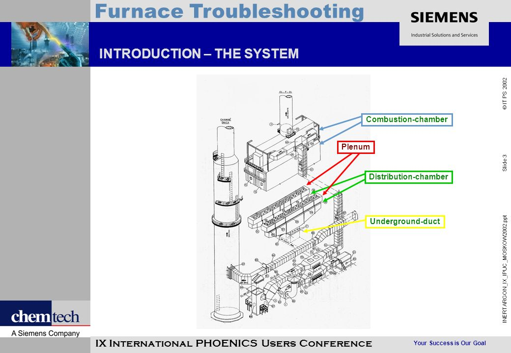 Your Success is Our Goal INERTARGON_IX_IPUC_MOSKOW2002.ppt Slide 4 © IT PS 2002 Furnace Troubleshooting IX International PHOENICS Users Conference INTRODUCTION – THE PROBLEM The increase in the pre-heated air mass-flow lead to several problems during the furnace operation: Problem 1: Hot air has a high swirl flow inside the underground duct; Problem 1: Hot air has a high swirl flow inside the underground duct; Problem 2: The mass flux distribution between the two plenum is not uniform; Problem 2: The mass flux distribution between the two plenum is not uniform; Problem 3: The mass flux distribution between the burners within the plenum is not uniform; Problem 3: The mass flux distribution between the burners within the plenum is not uniform; Problem 4: The flames in the two combustion chambers are leading.