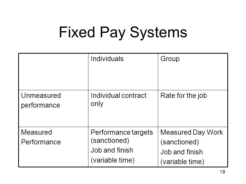 19 Fixed Pay Systems Measured Day Work (sanctioned) Job and finish (variable time) Performance targets (sanctioned) Job and finish (variable time) Measured Performance Rate for the jobIndividual contract only Unmeasured performance GroupIndividuals