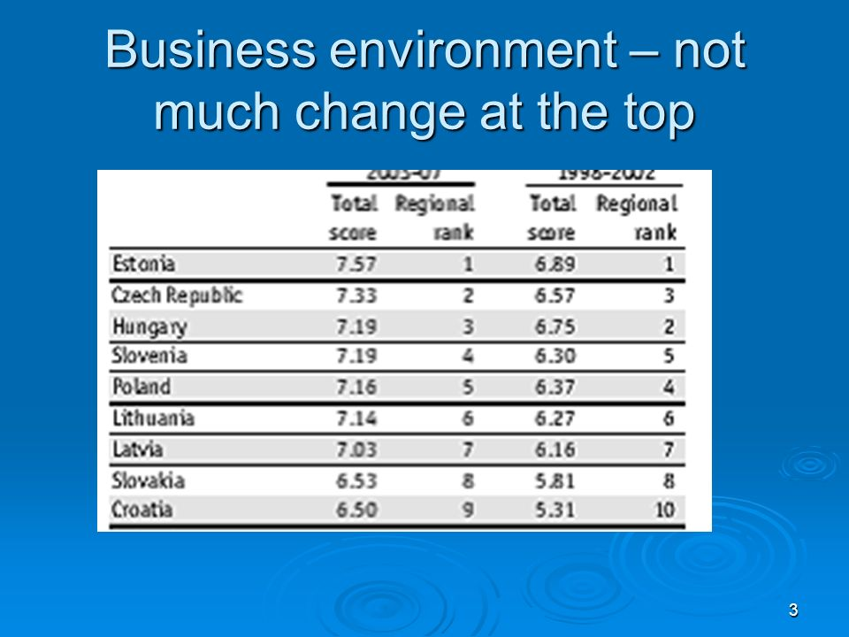 3 Business environment – not much change at the top