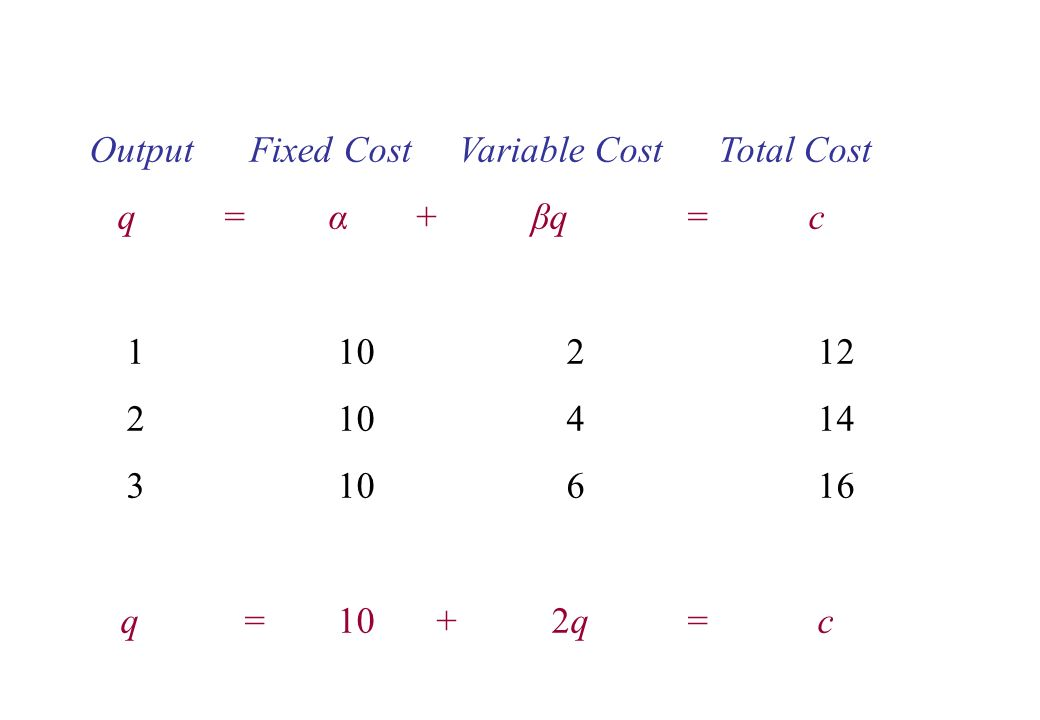 Output Fixed Cost Variable Cost Total Cost q = α + βq = c 1 10 2 12 2 10 4 14 3 10 6 16 q = 10 + 2q = c
