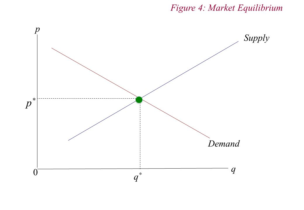 p q 0 Figure 4: Market Equilibrium Demand Supply q*q* p *
