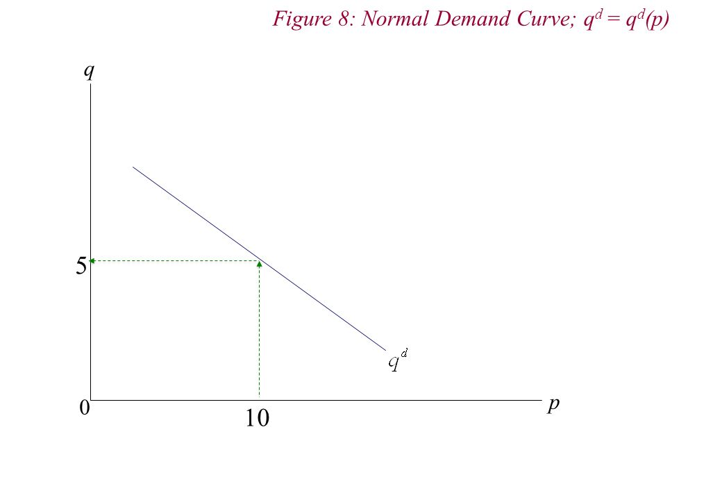 q p 0 Figure 8: Normal Demand Curve; q d = q d (p) 10 5