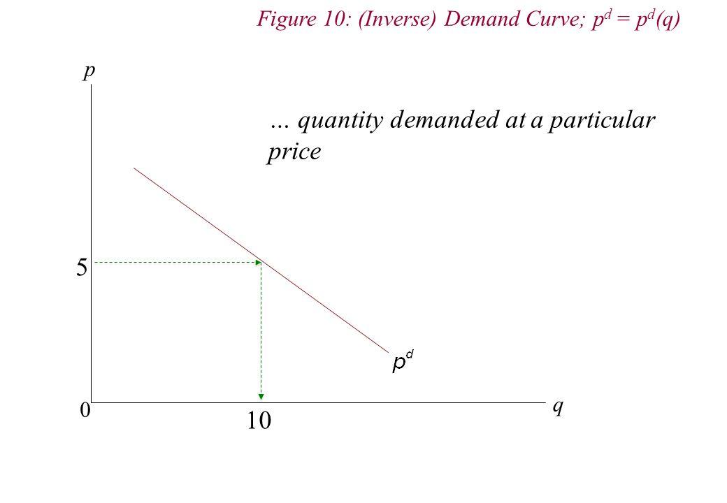 p q 0 Figure 10: (Inverse) Demand Curve; p d = p d (q) 5 10 … quantity demanded at a particular price