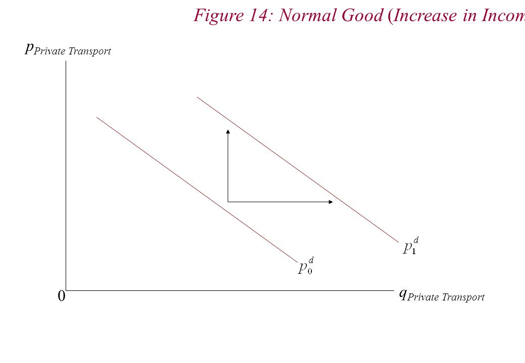 p Private Transport q Private Transport 0 Figure 14: Normal Good (Increase in Income)