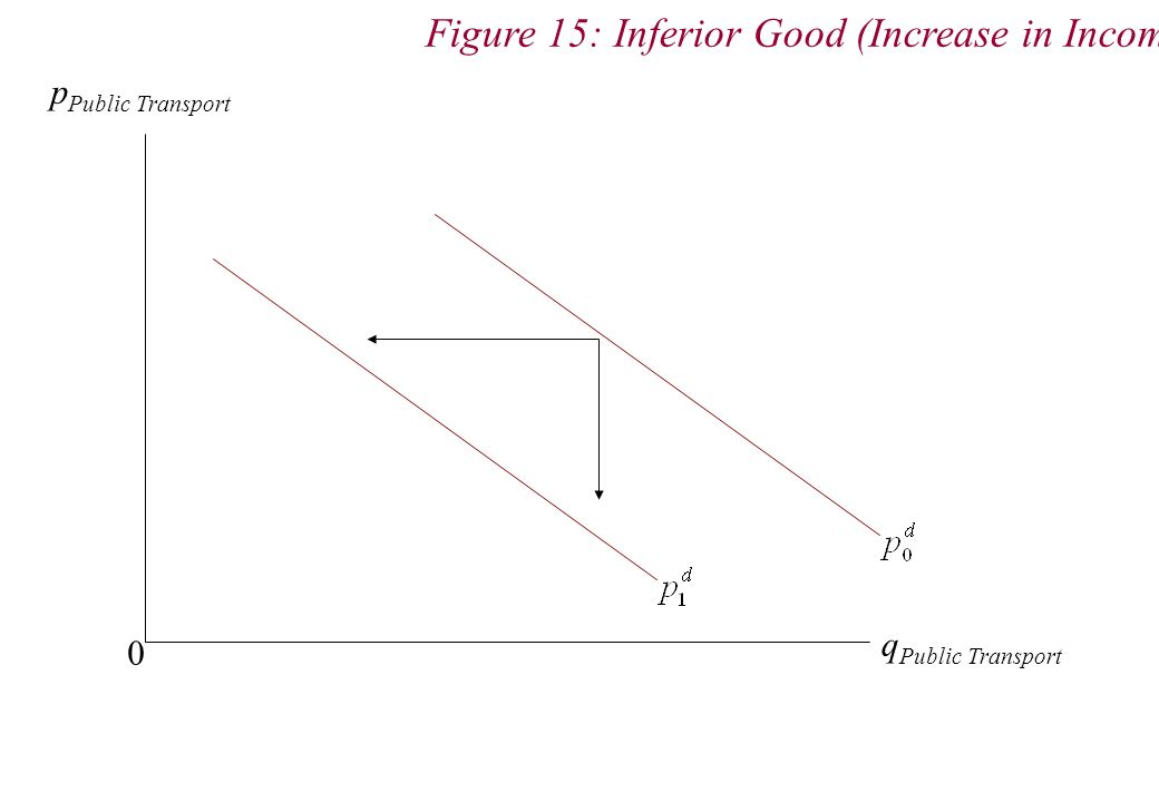 p Public Transport q Public Transport 0 Figure 15: Inferior Good (Increase in Income)