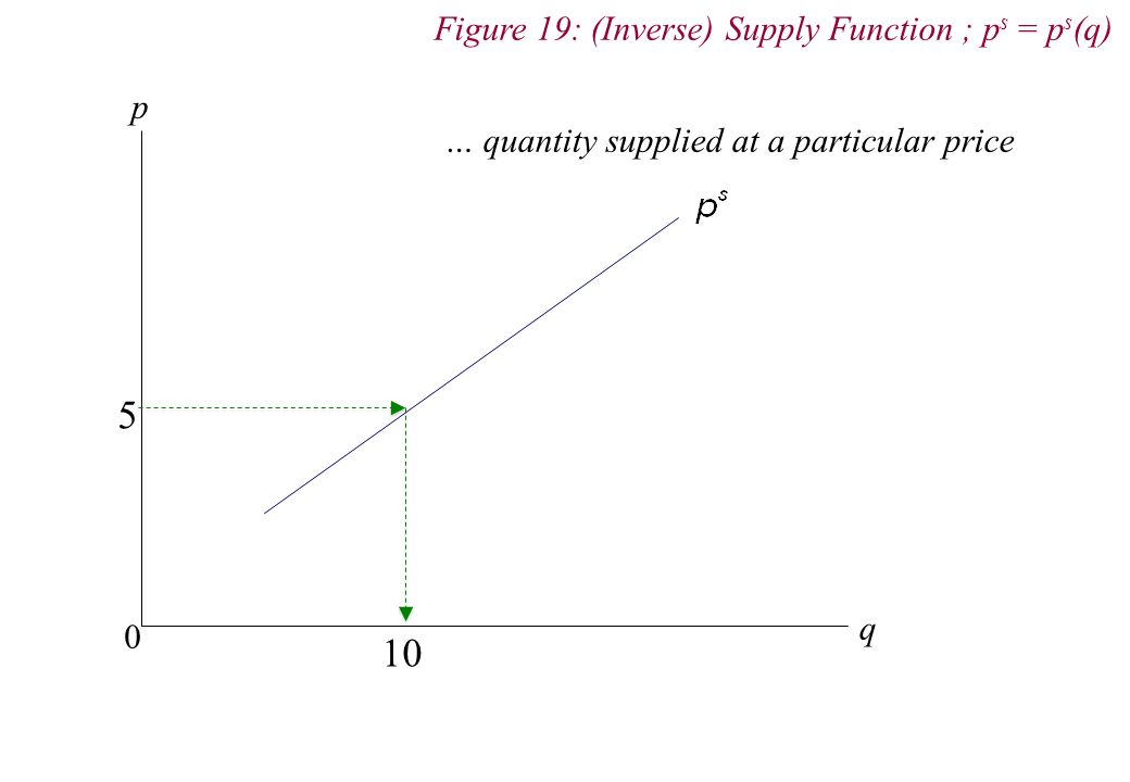 p q 0 5 10 … quantity supplied at a particular price Figure 19: (Inverse) Supply Function ; p s = p s (q)
