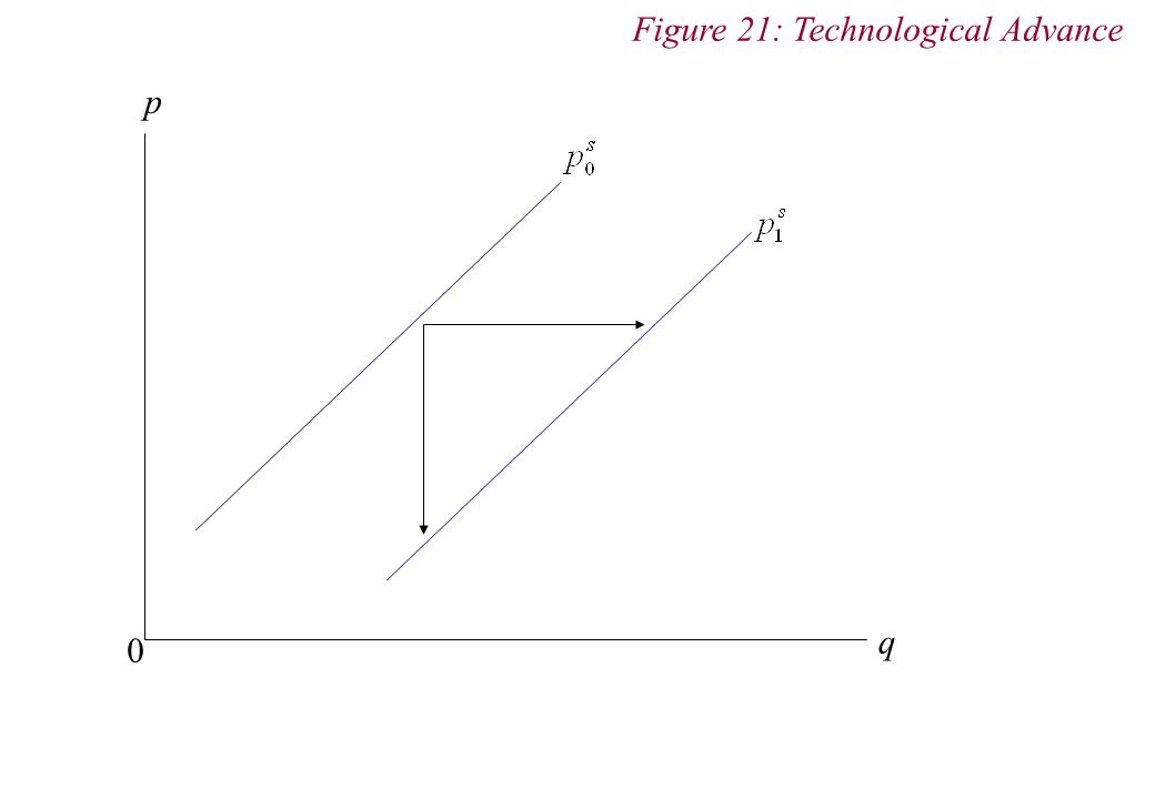 Figure 21: Technological Advance q 0 p