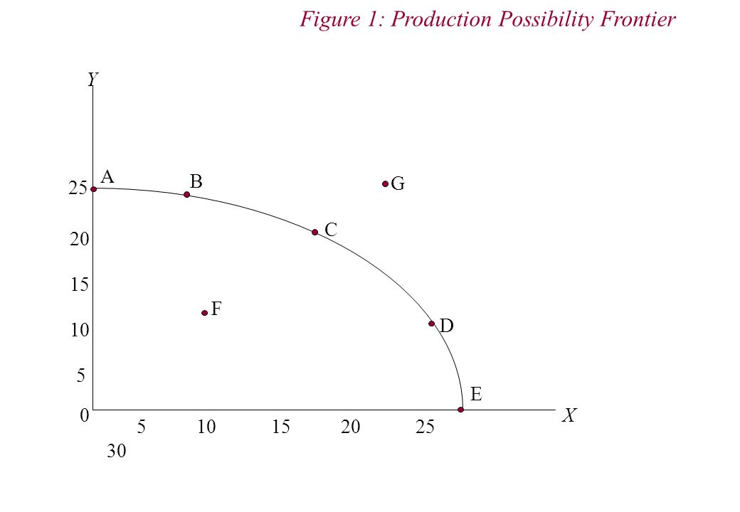 Y X 0 5 10 15 20 25 30 5 15 10 25 20 A B C D E G F Figure 1: Production Possibility Frontier