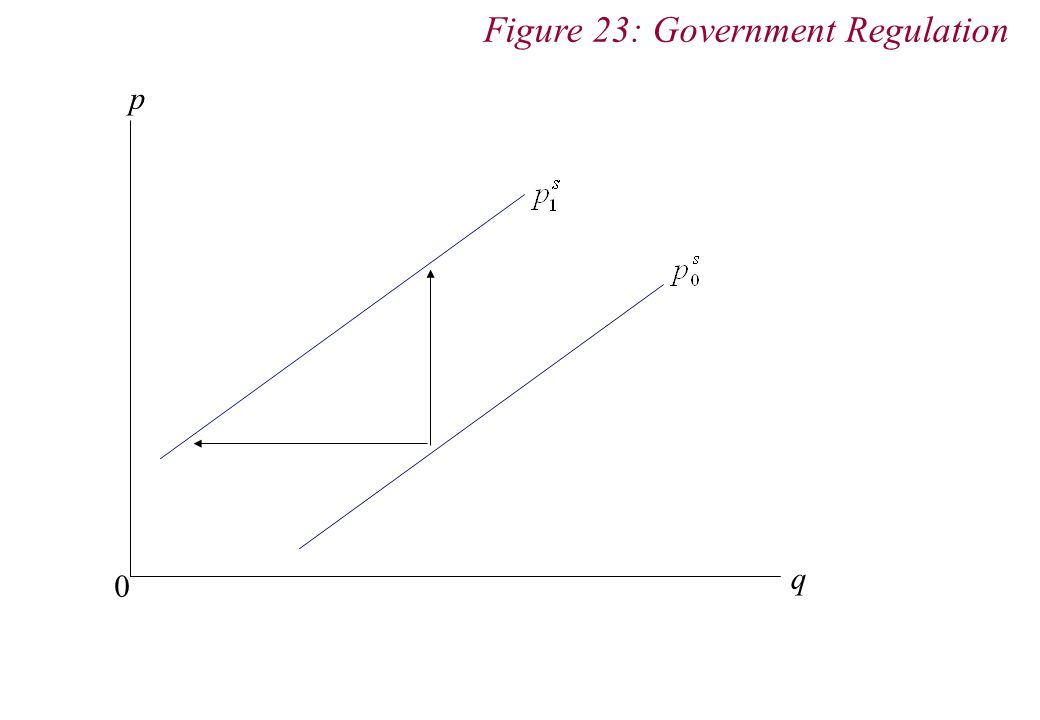 p q 0 Figure 23: Government Regulation