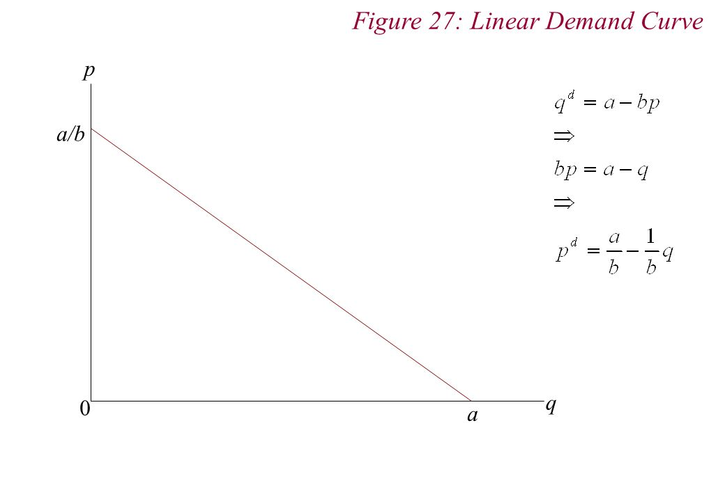 p q 0 a a/b Figure 27: Linear Demand Curve