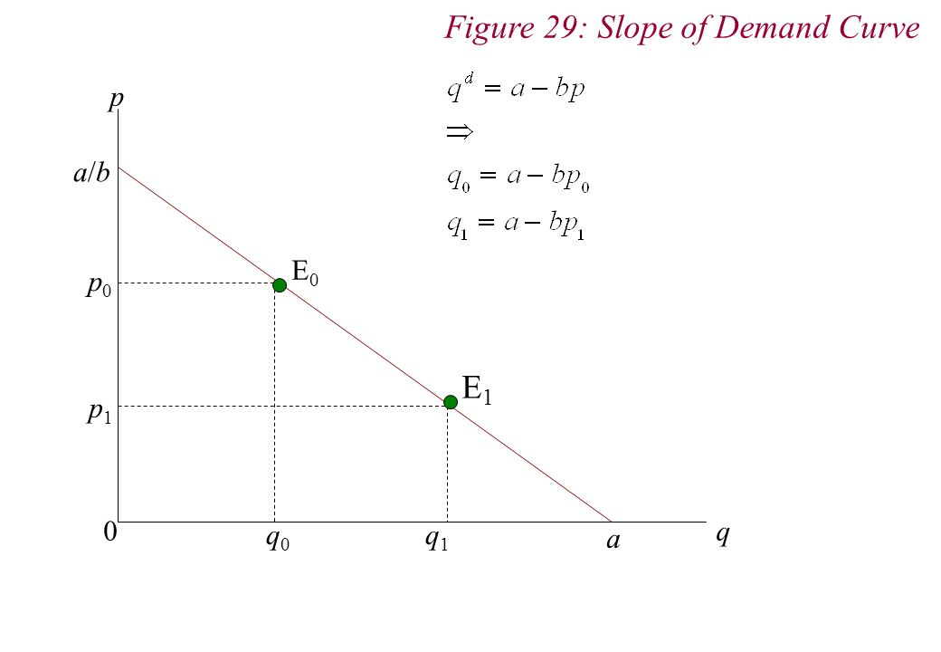 p q 0 a p0p0 p1p1 q 0 q 1 E 0 E 1 Figure 29: Slope of Demand Curve a/ba/b