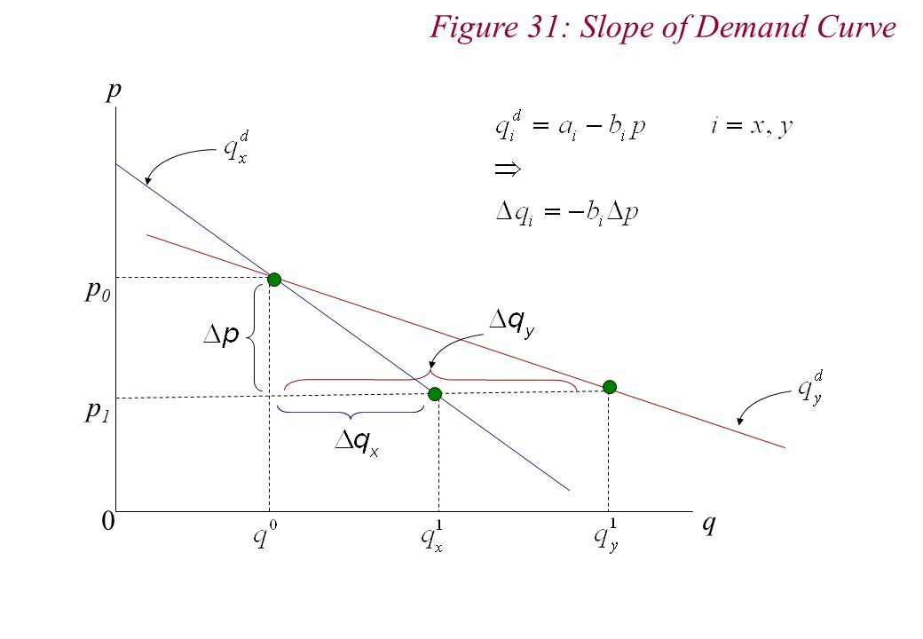 p q 0 p0p0 p1p1 Figure 31: Slope of Demand Curve