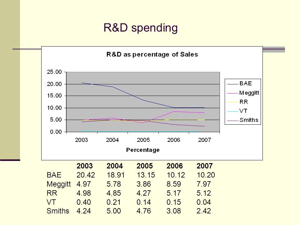 R&D spending 20032004200520062007 BAE20.4218.9113.1510.1210.20 Meggitt4.975.783.868.597.97 RR4.984.854.275.175.12 VT0.400.210.140.150.04 Smiths4.245.004.763.082.42