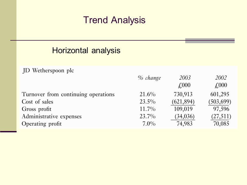 Horizontal analysis Trend Analysis