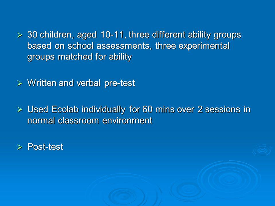 30 children, aged 10-11, three different ability groups based on school assessments, three experimental groups matched for ability 30 children, aged 1