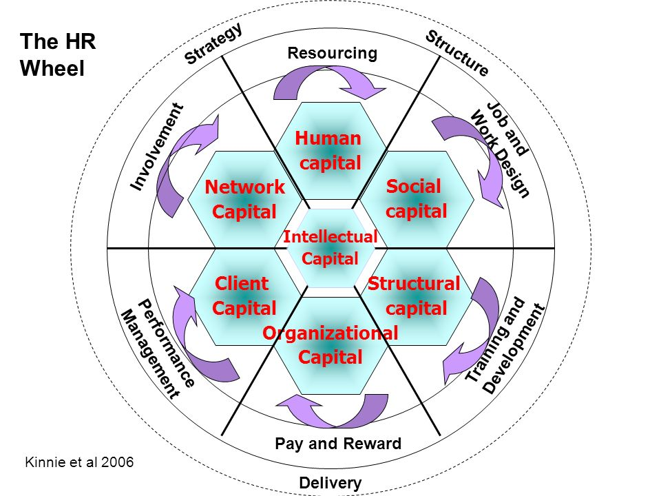Human capital Social capital Structural capital Network Capital Client Capital Organizational Capital Intellectual Capital Resourcing Job and Work Design Training and Development Pay and Reward Performance Management Involvement Delivery Strategy Structure The HR Wheel Kinnie et al 2006