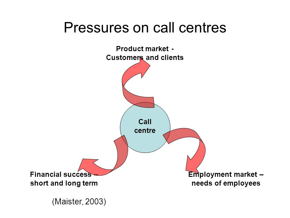 Pressures on call centres Product market - Customers and clients Financial success – short and long term Employment market – needs of employees Call centre (Maister, 2003)
